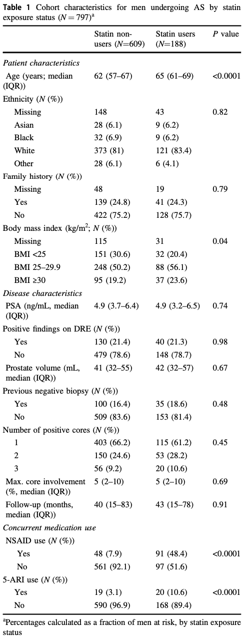 UroToday statin use table1