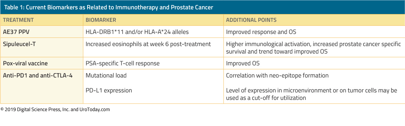 current biomarkers as related to immunotherapy and prostate cancer