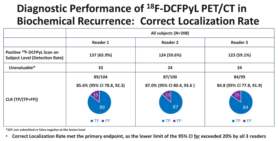 diagnostic performance of 18f dcpyl pet ct in biochemical recurrence