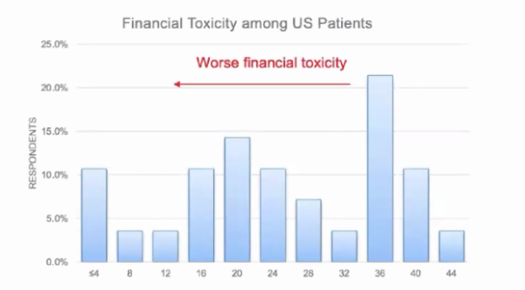 distribution of financial toxicity