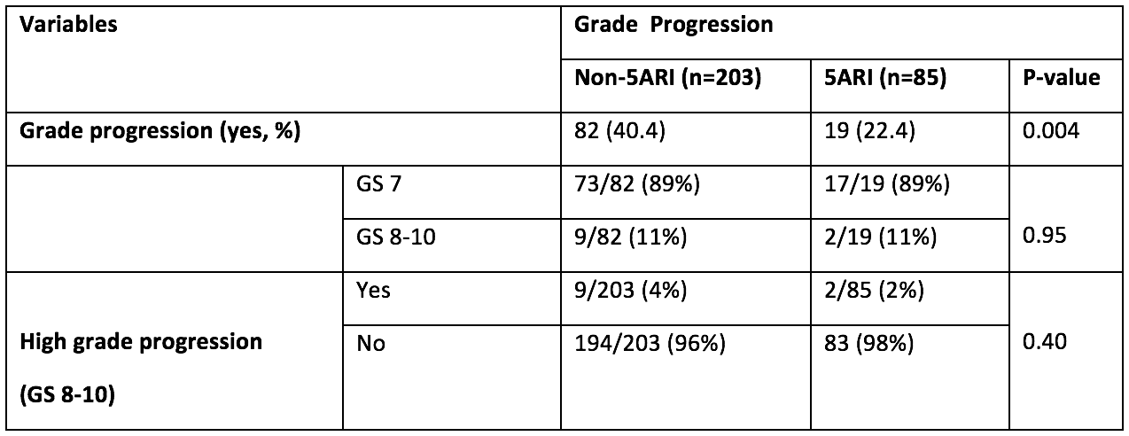 distribution of grade progression
