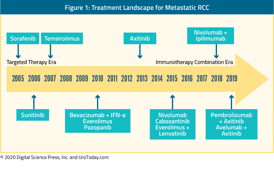 figure-1-treatment-landscape-metastatic-RCC2x.jpg