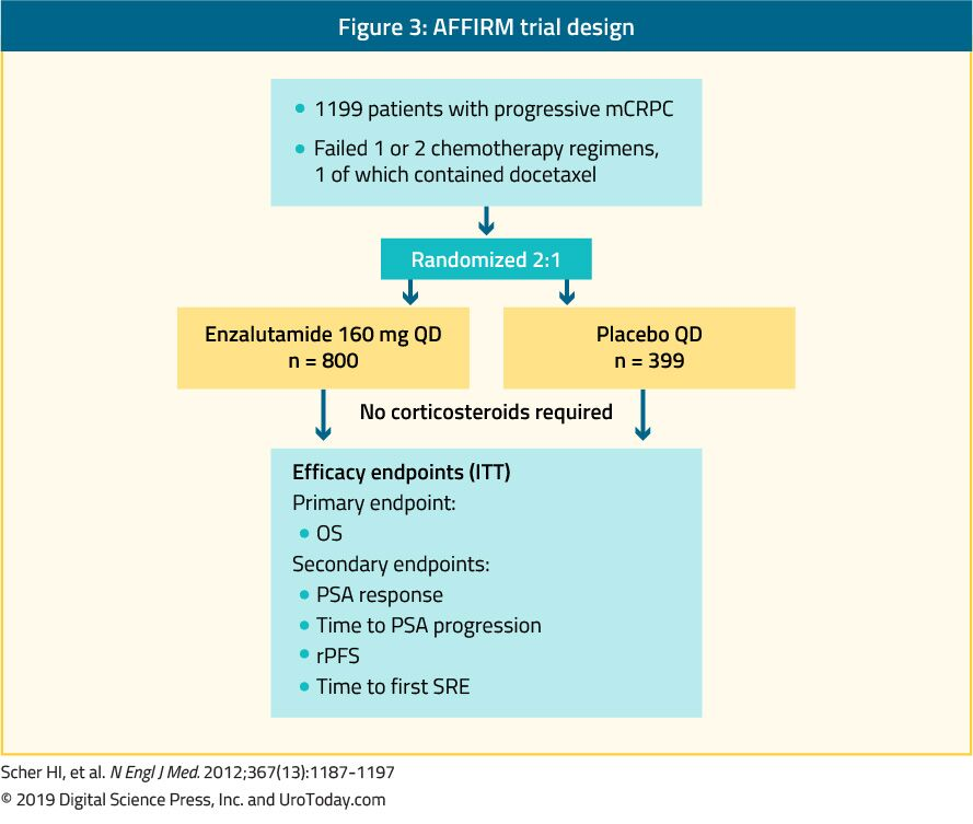 figure 3 AFFIRM trial