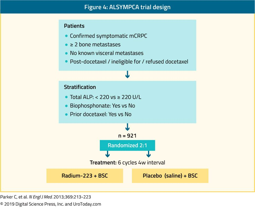 figure 4 ALSYMPCA trial