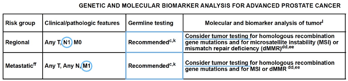 genetic and molecular biomarker analysis