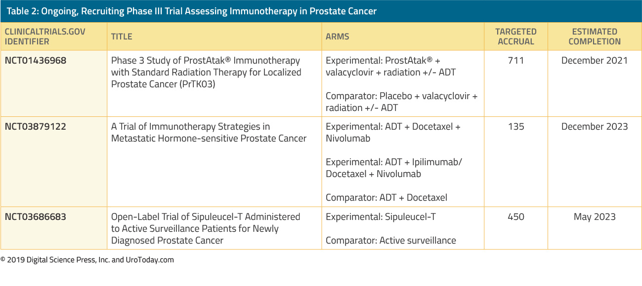 ongoing recruiting phase III trial assessing immunotherapy in prostate cancer