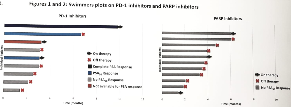 pd1 and parp inhibitor swimmer plots