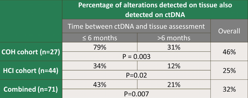 percentage of alterations detected on tissue also detected on ctdna