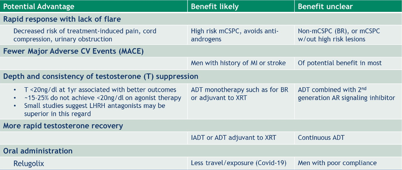 potential benefits of LHRH antagonists