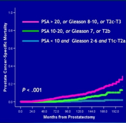 mortalidad específica por cáncer de próstata