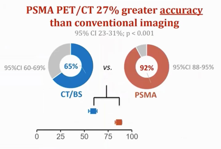 psma pet ct vs conventional imaging