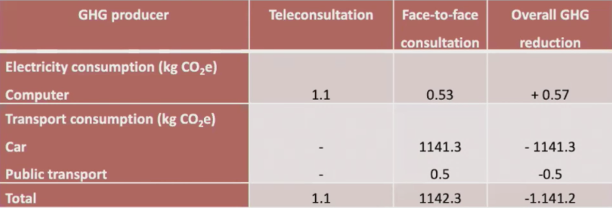 reduction in greenhouse gases comparing teleconsultations to in person visits