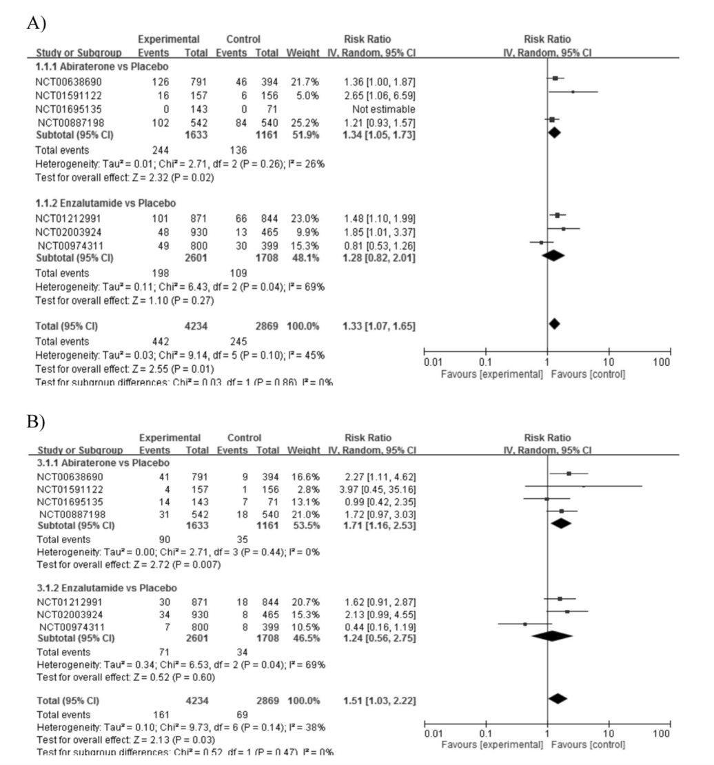 results from pairwise meta analysis on cardiac disorders