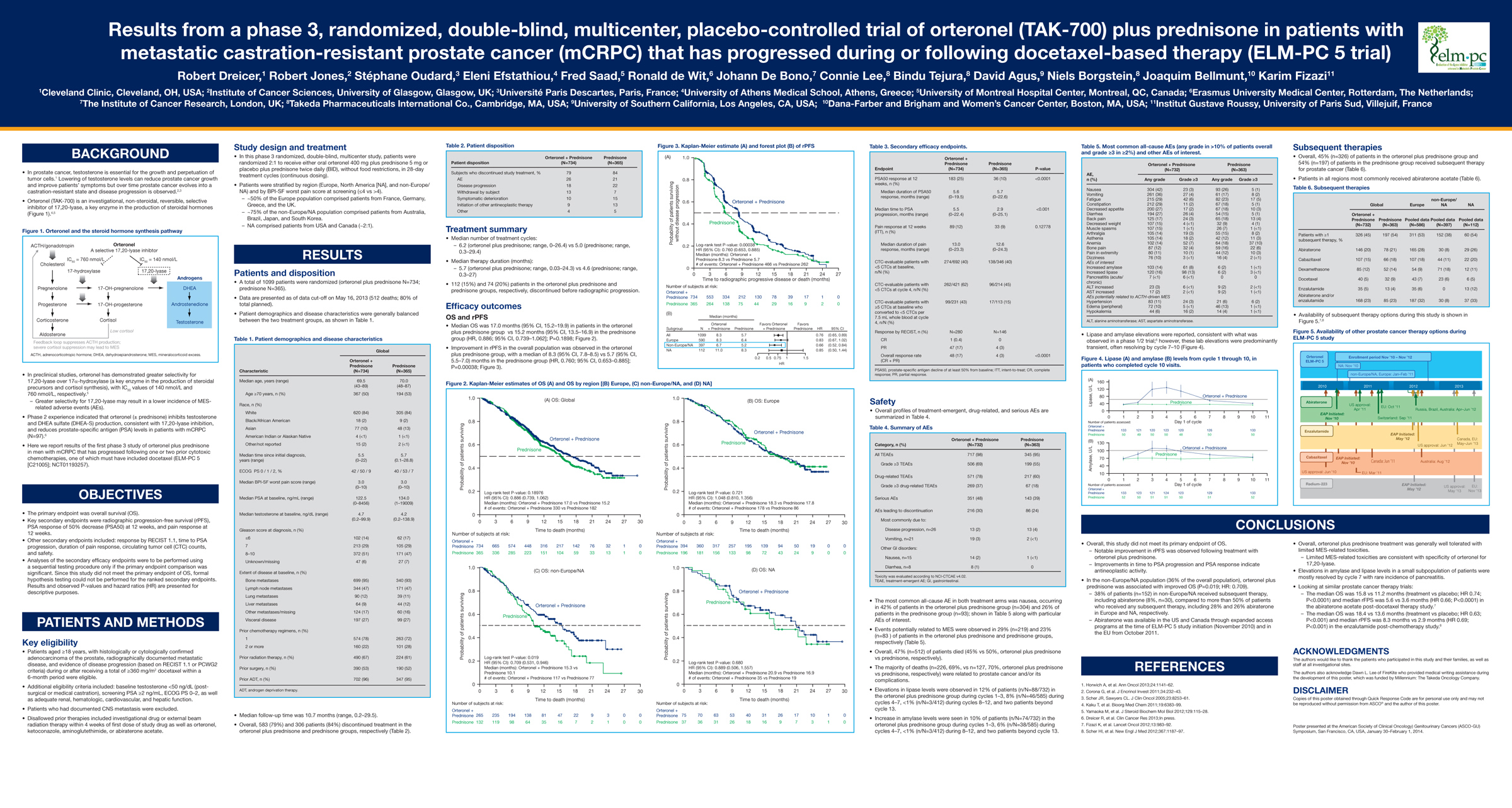 GU Cancers Symposium 2014 - Poster: Results from a phase 3