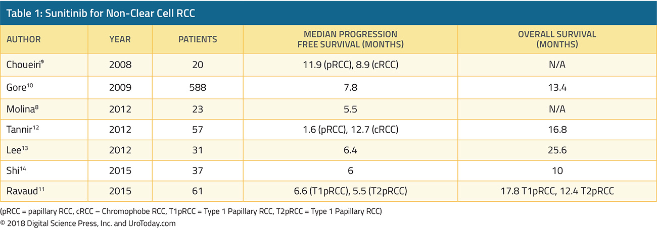 table-1-treatment-non-clear-cell-RCC@2x.jpg