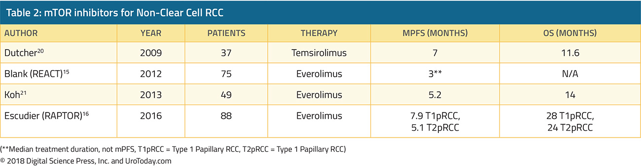 table-2-treatment-non-clear-cell-RCC@2x.jpg