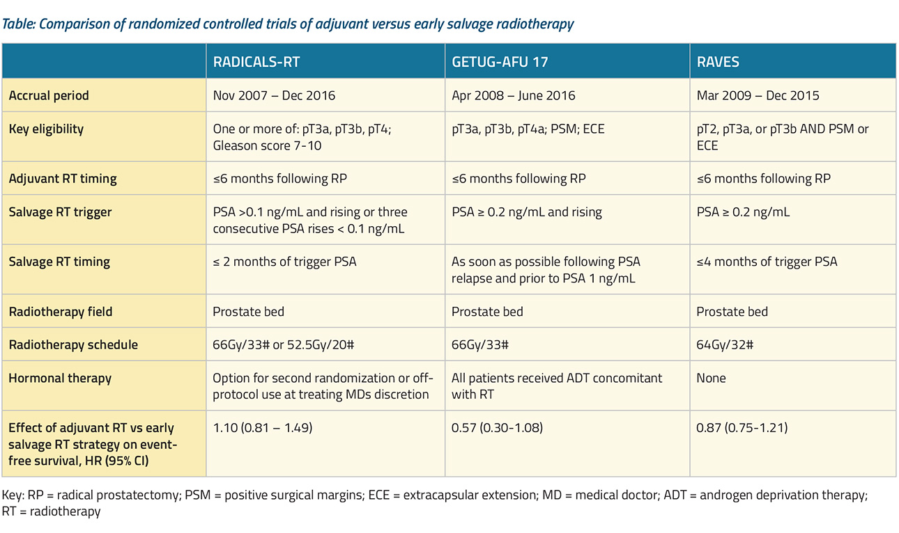 table-post-operative-radiotherapy2x.jpg