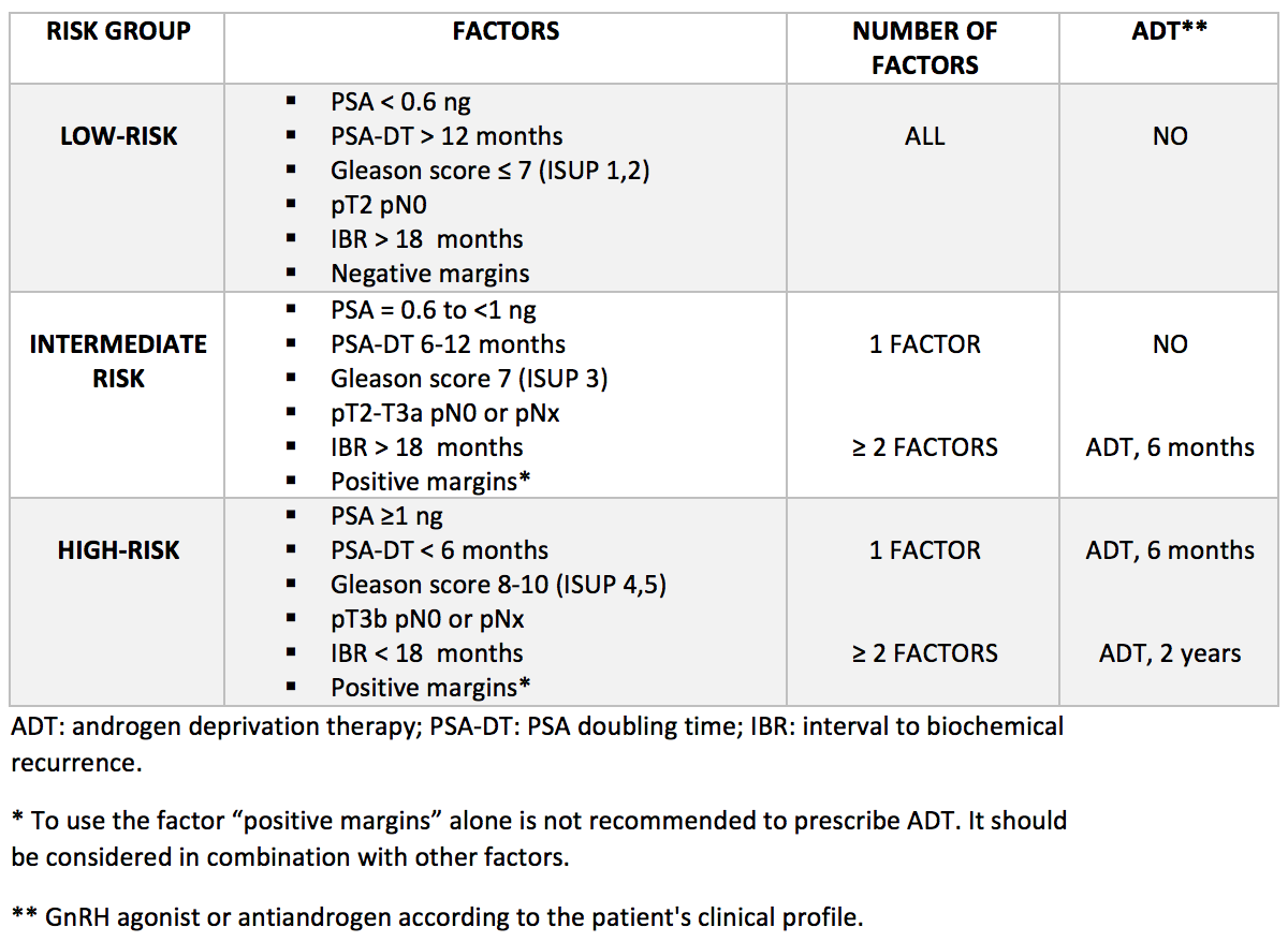 table 1 Treatment recommendation based on three risk groups