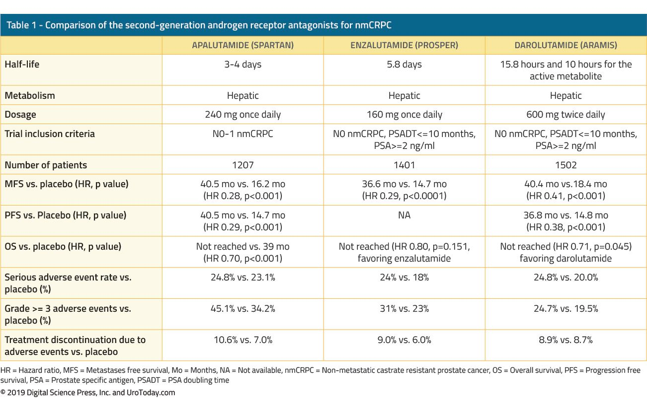 table 1 comparison of the second generation androgen receptor antagonists for nmCRPC