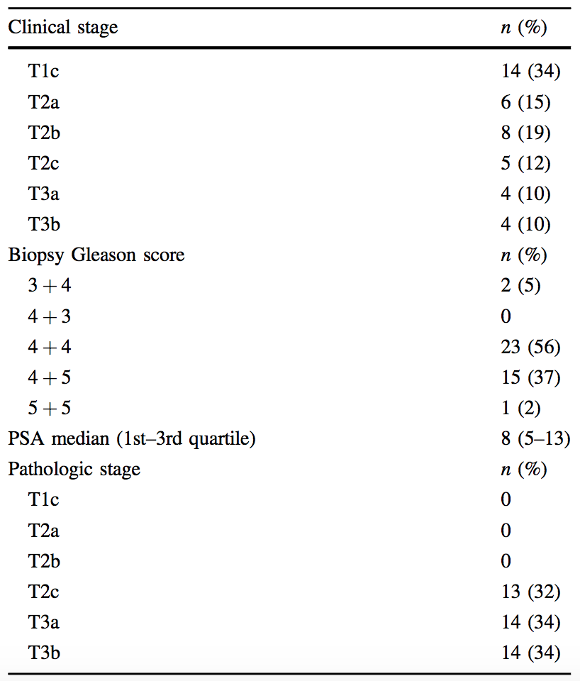 table 2 characteristics of 41 cases