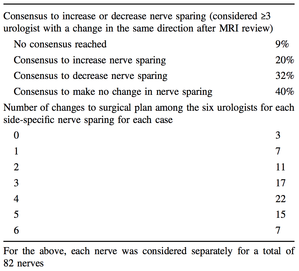 table 4b change in nerve sparing after mri