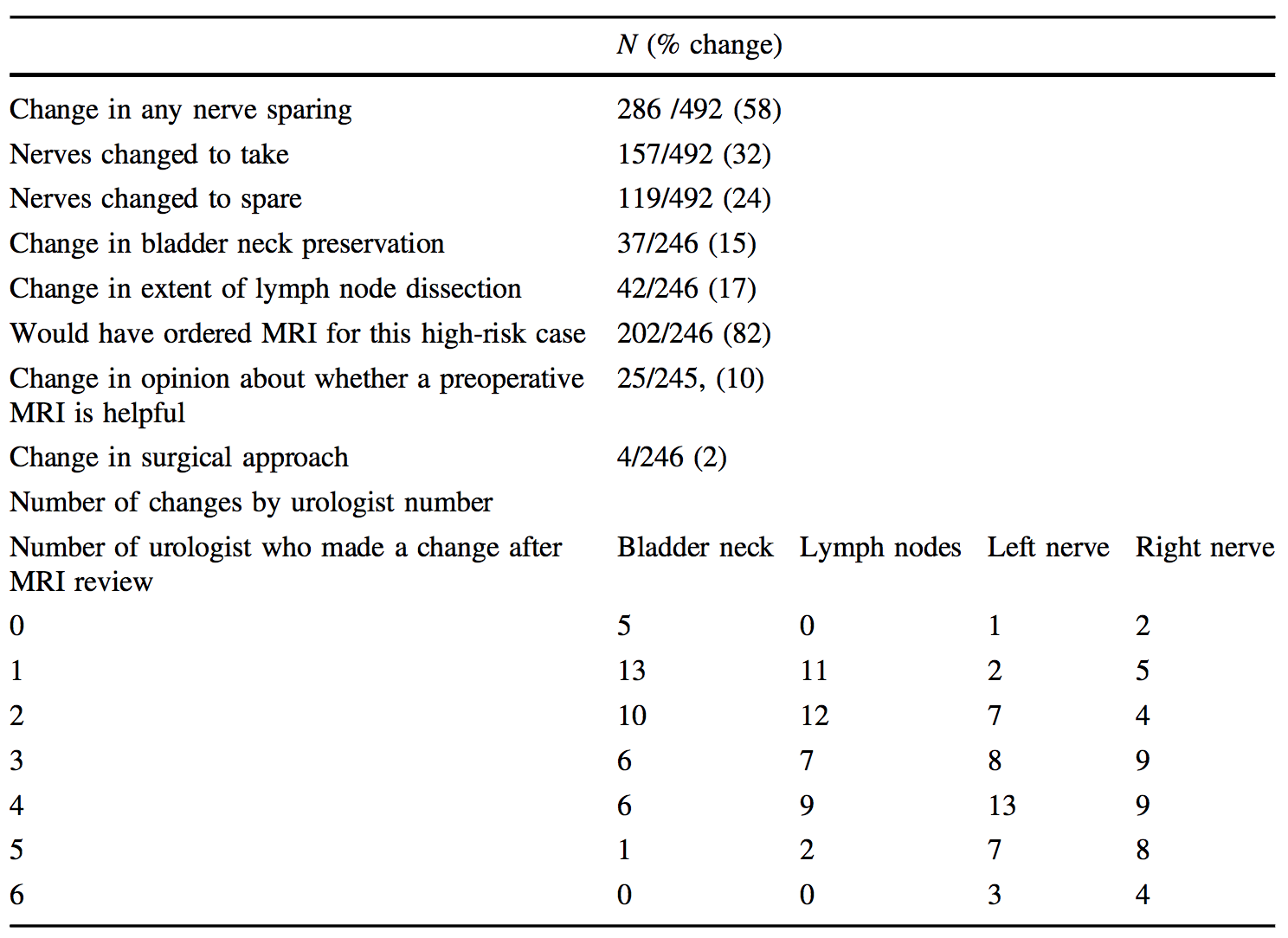 table 4c change to elements of surgical planning after reviewing mpmri