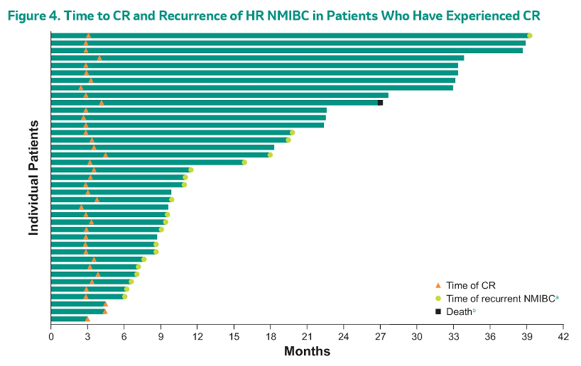 Time to CR and recurrence of HR-NMIBC in patients with CR